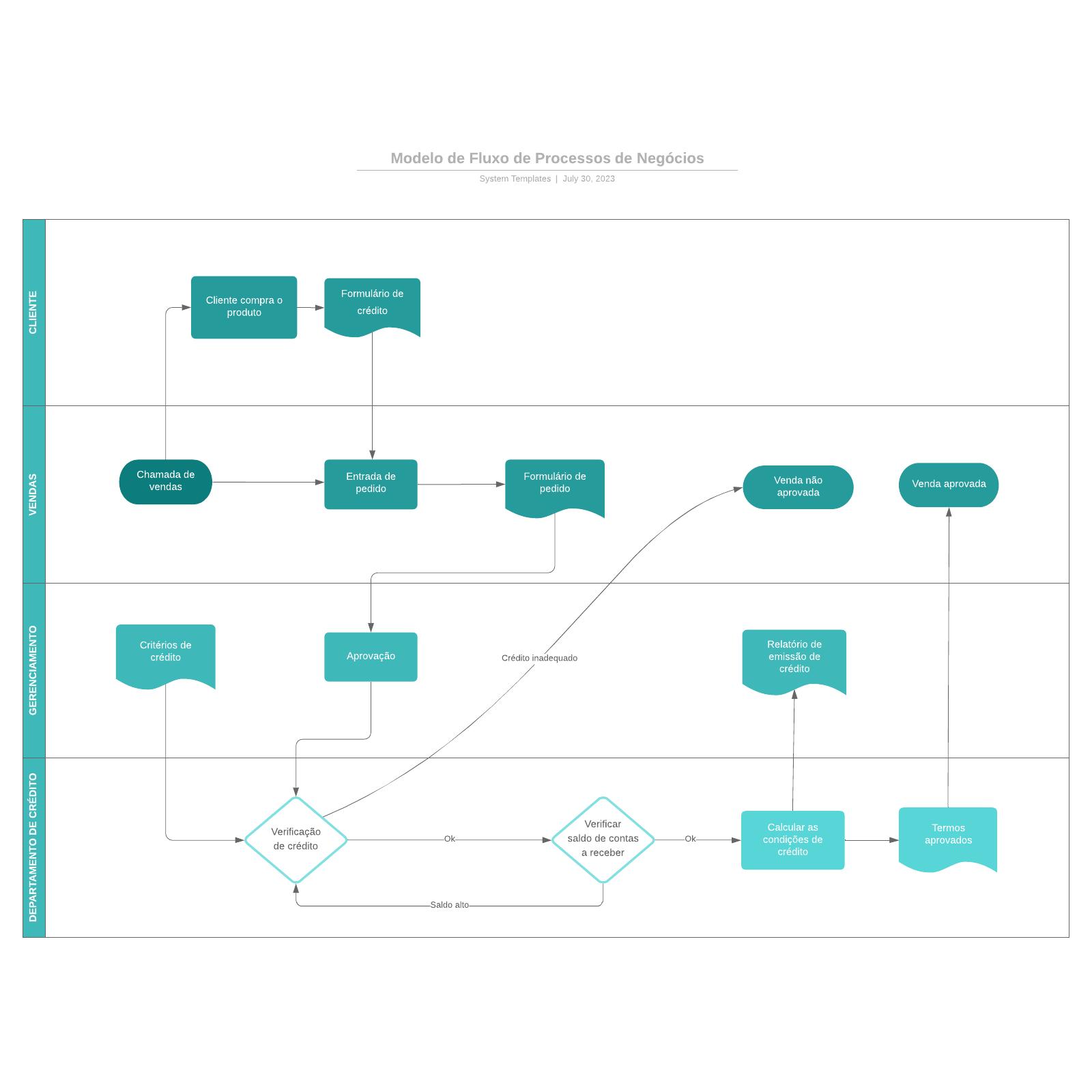 Modelo de Fluxo de Processos de Negócios