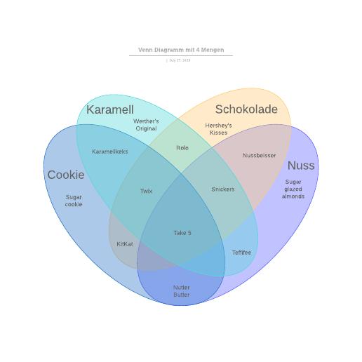 Venn Diagramm mit 4 Mengen Vorlage