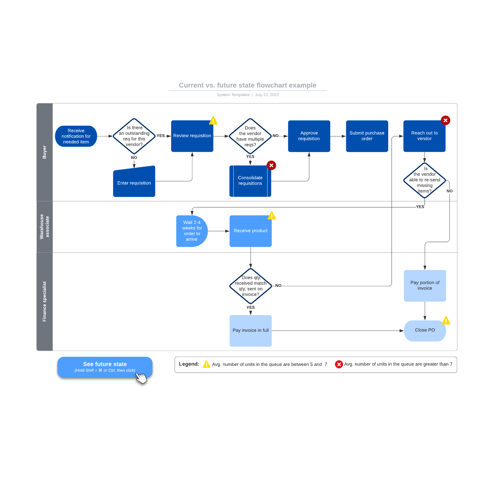 Current vs. future state flowchart example
