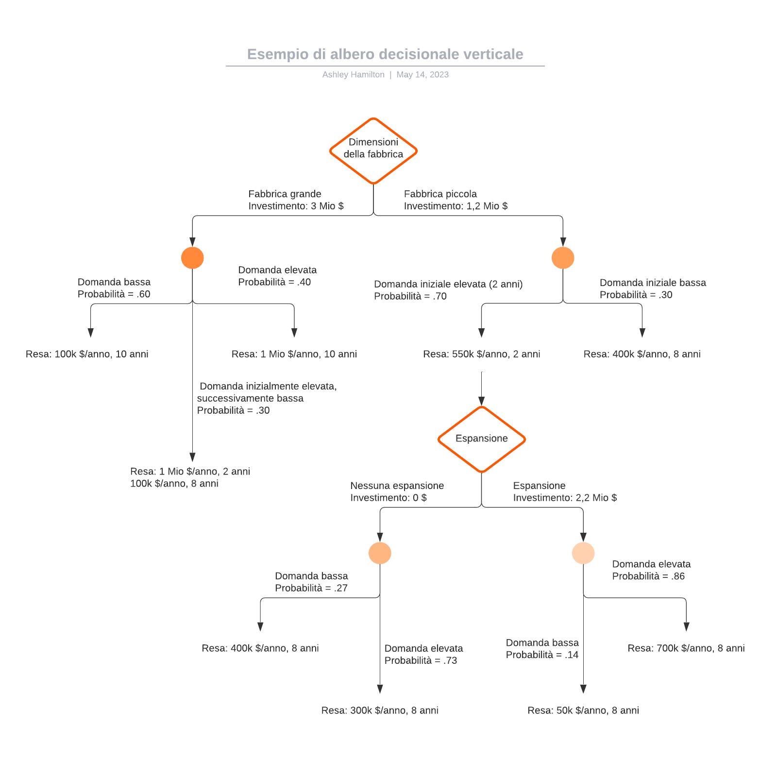 Esempio di albero decisionale verticale