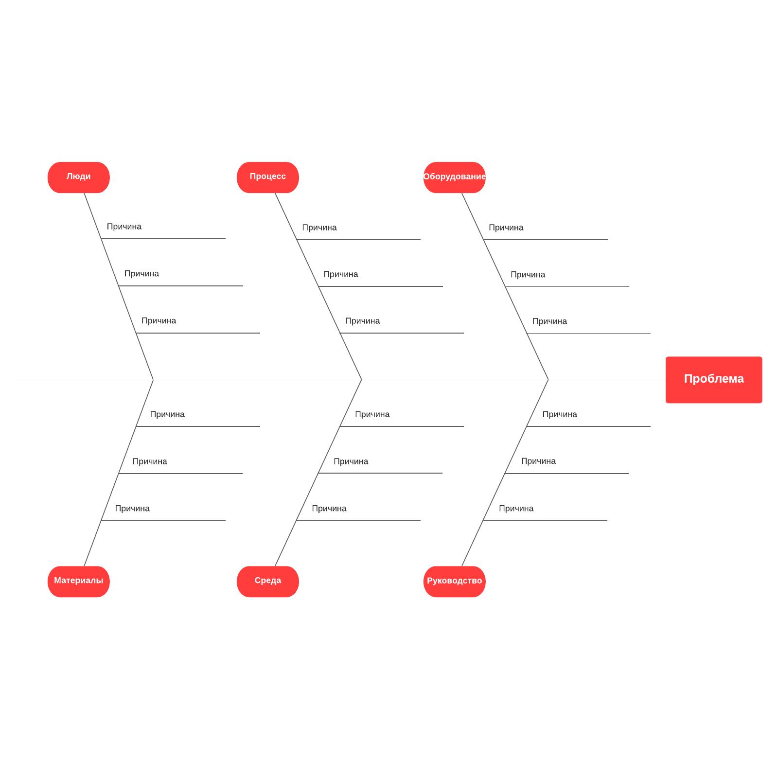 шаблон диаграммы «рыбий скелет»