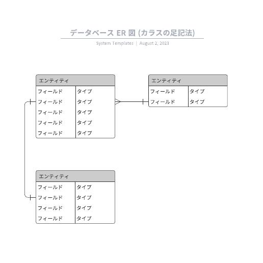 データベース ER 図 (カラスの足記法)