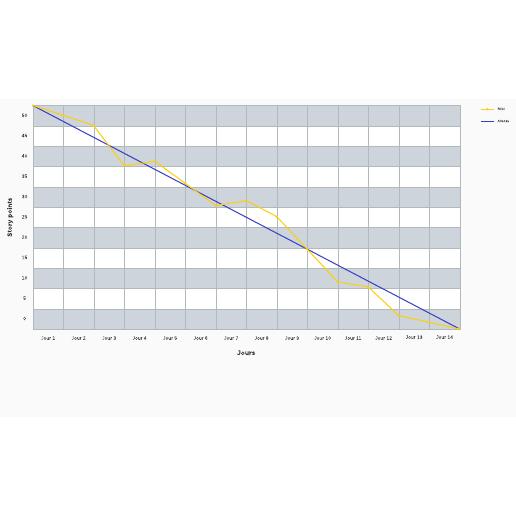 Modèle de graphique d'avancement