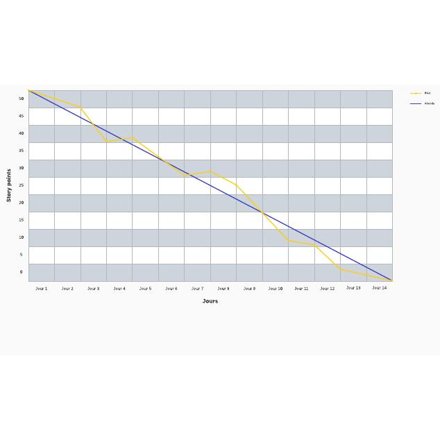 Graphique d'avancement (burndown chart)