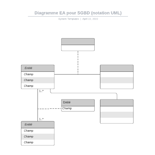 exemple de diagramme entité-association pour SGBD (notation UML)