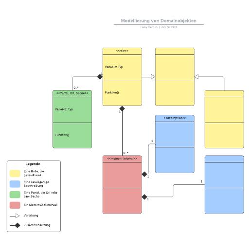 Modellierung von Domainobjekten