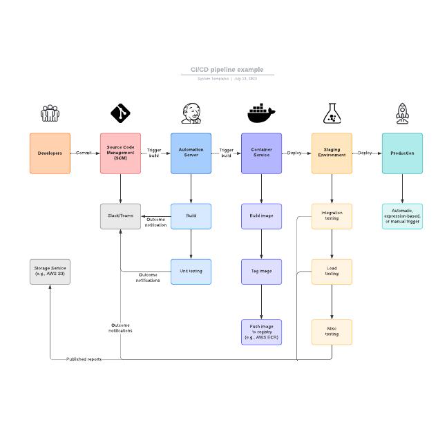 CI/CD pipeline example