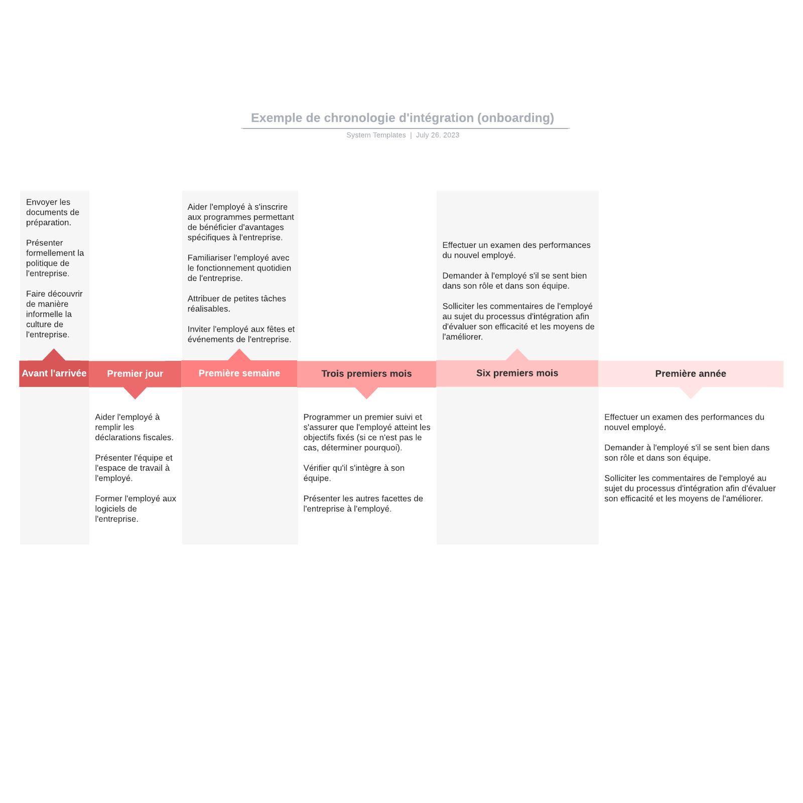 exemple de chronologie d'intégration (onboarding)