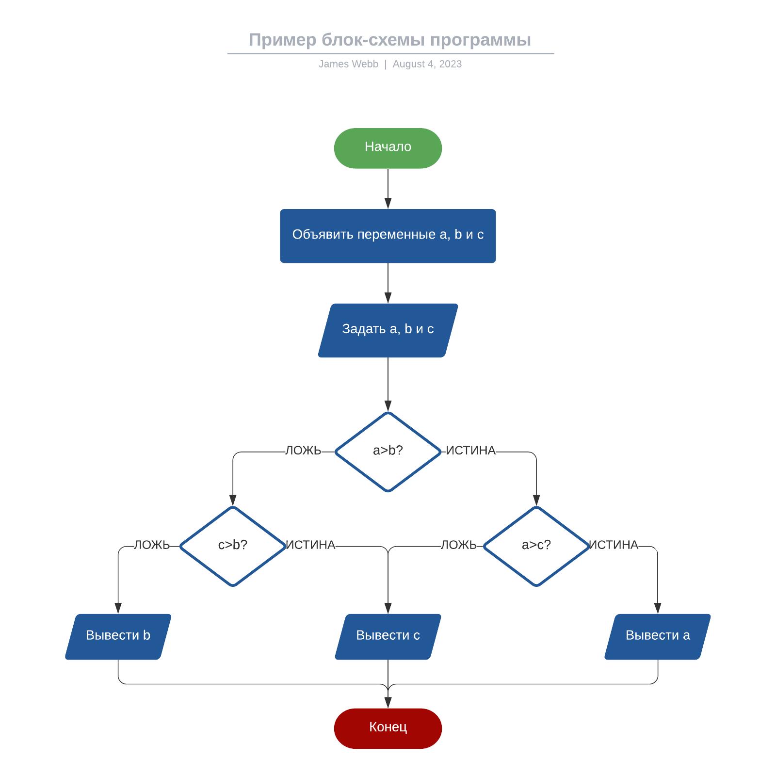 Пример блок-схемы программы