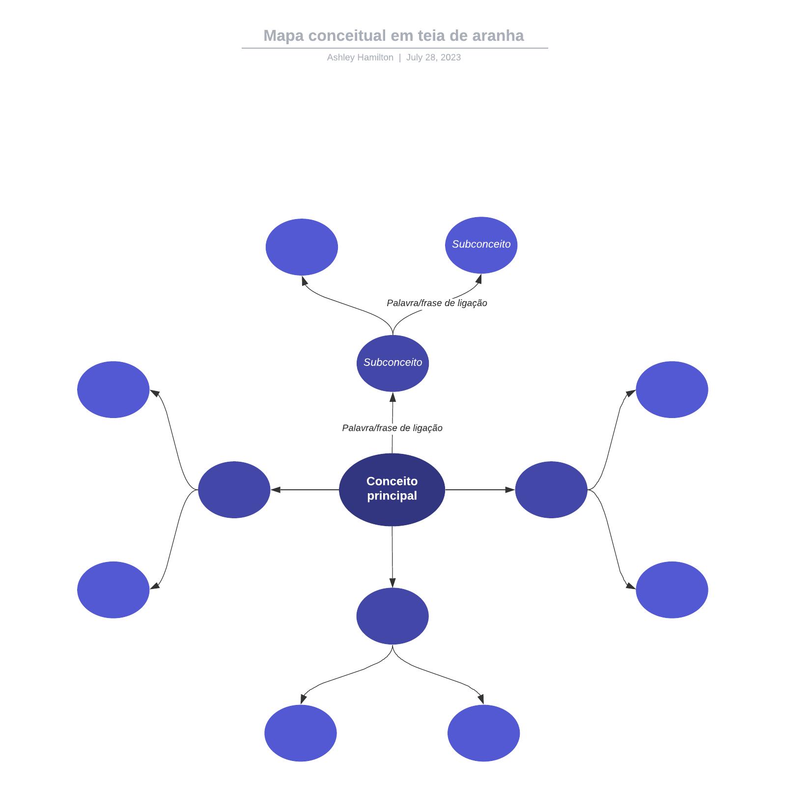 Mapa conceitual em teia de aranha