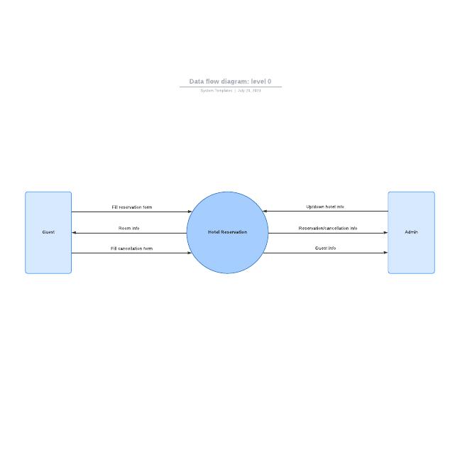 Data flow diagram: Level 0