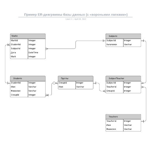 Пример ER-диаграммы базы данных (с «вороньими лапками»)