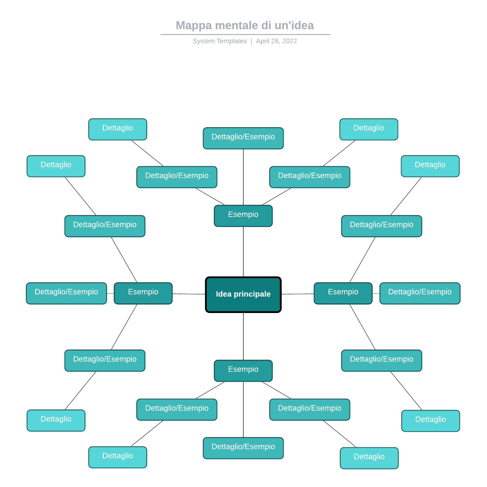 Mappa mentale di un'idea