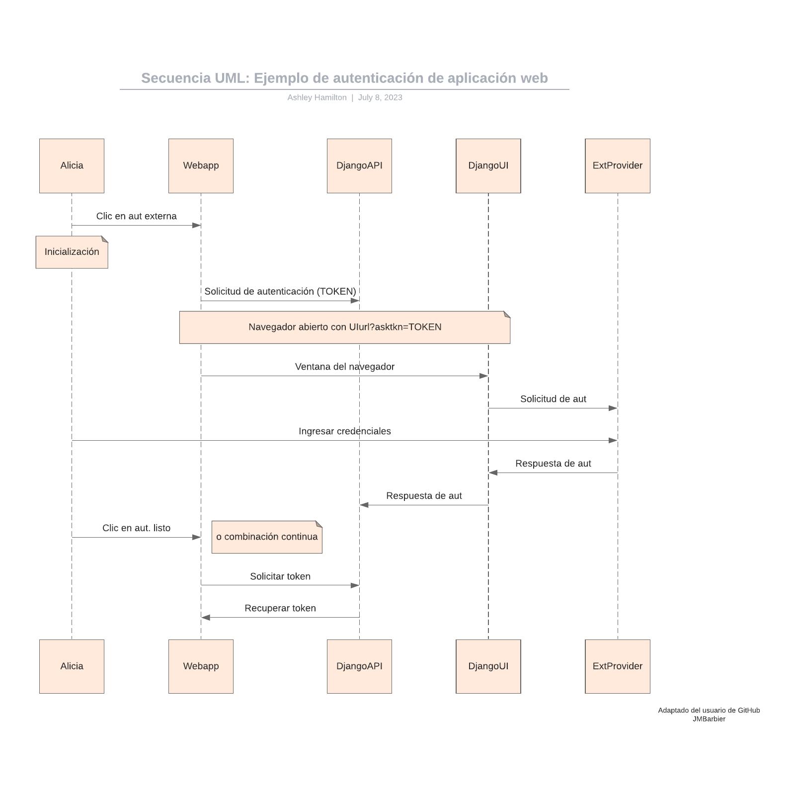 Secuencia UML: Ejemplo de autenticación de aplicación web