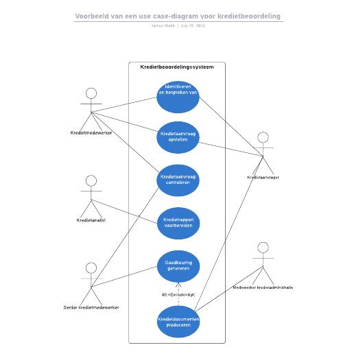 Voorbeeld van een use case-diagram voor kredietbeoordeling