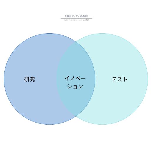 2つのベン図