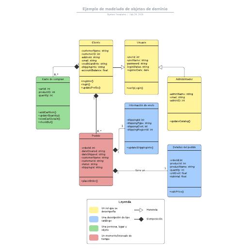 Ejemplo de modelado de objetos de dominio