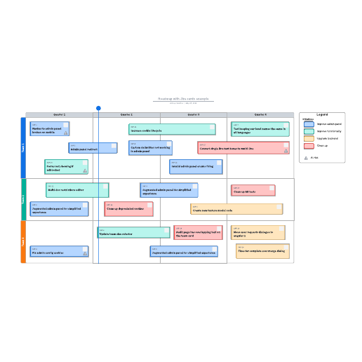 Roadmap with Jira cards example