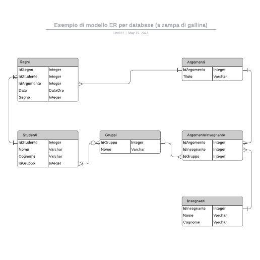 Esempio di modello ER per database (a zampa di gallina)