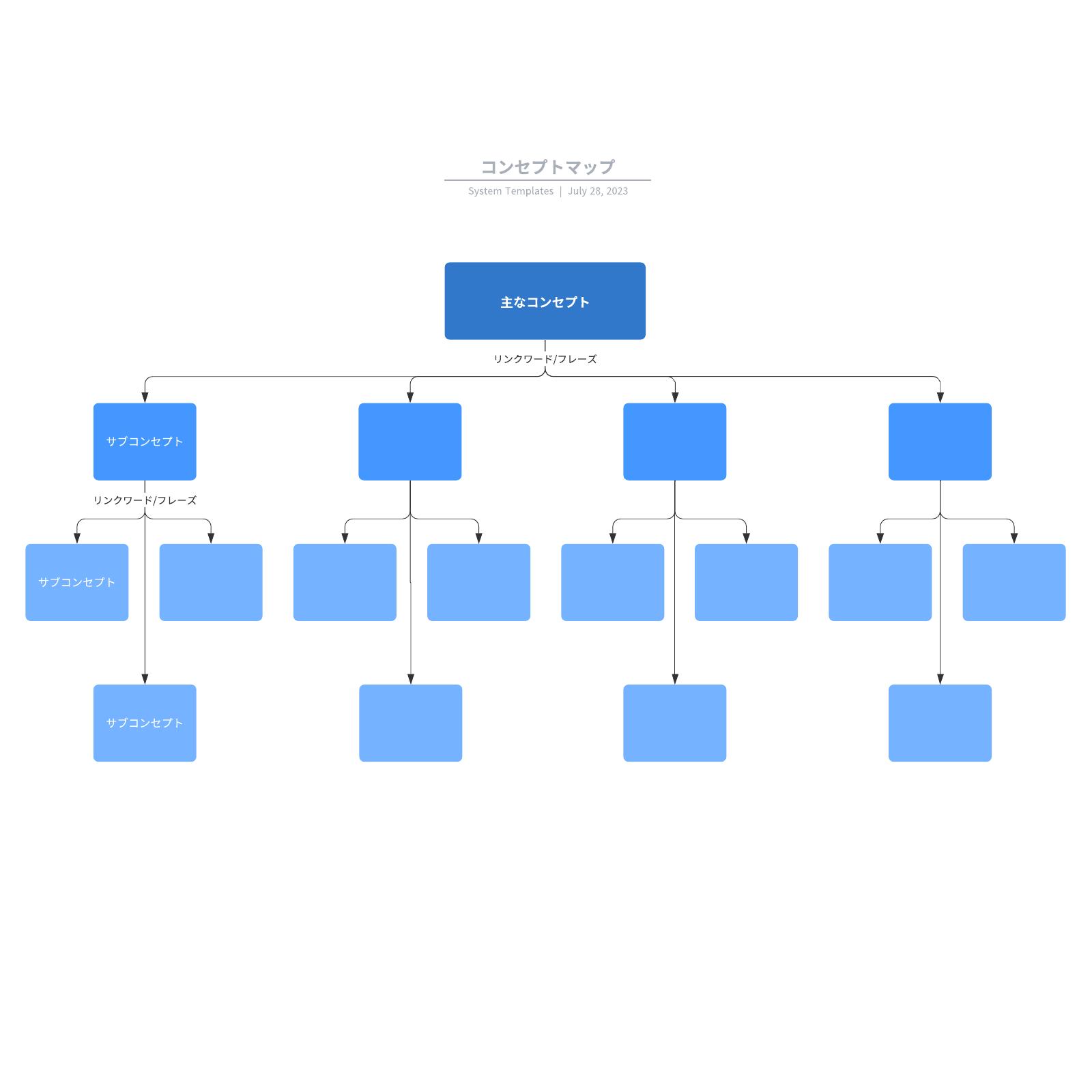 概念図・コンセプトマップテンプレ