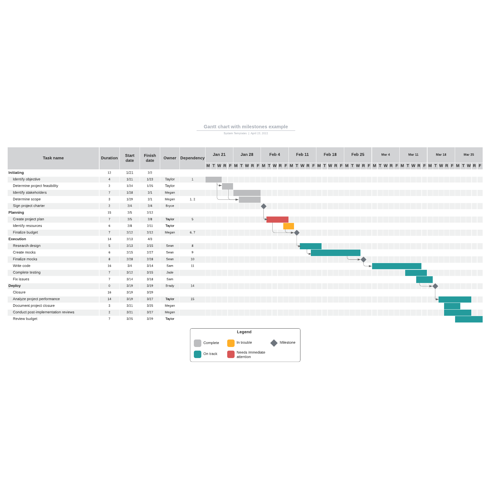 Gantt chart with milestones example