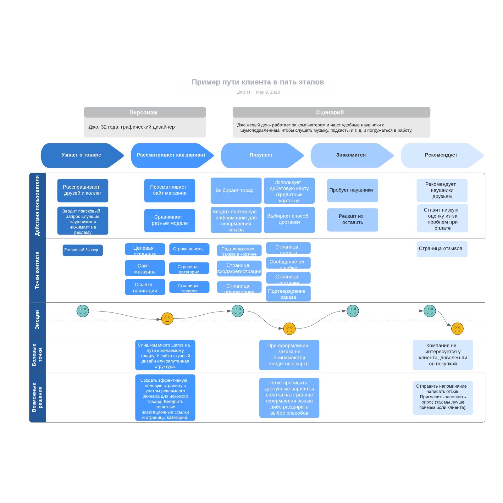 Пример пути клиента в пять этапов