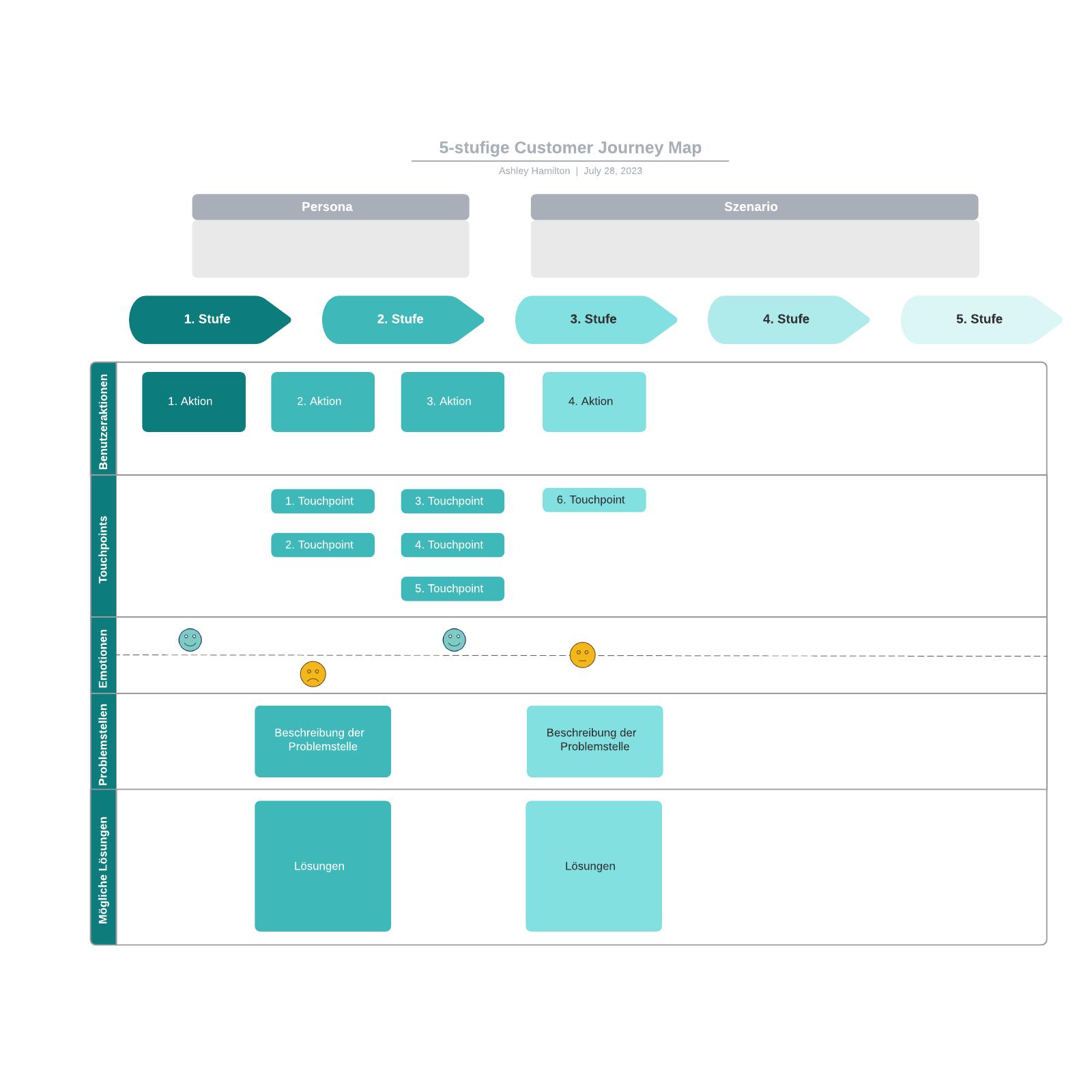 5-stufige Customer Journey Map Vorlage