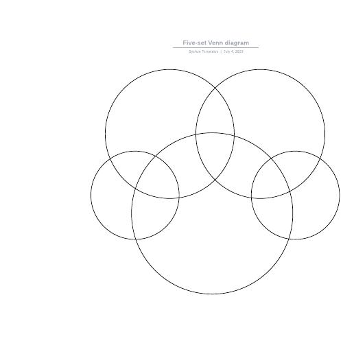 Five-set Venn diagram