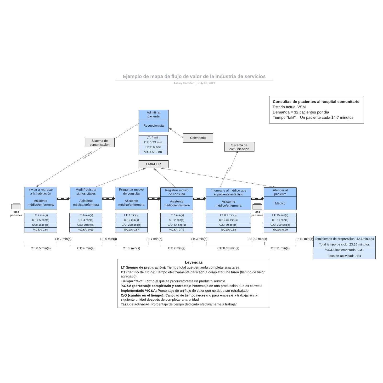 Ejemplo de mapa de flujo de valor de la industria de servicios