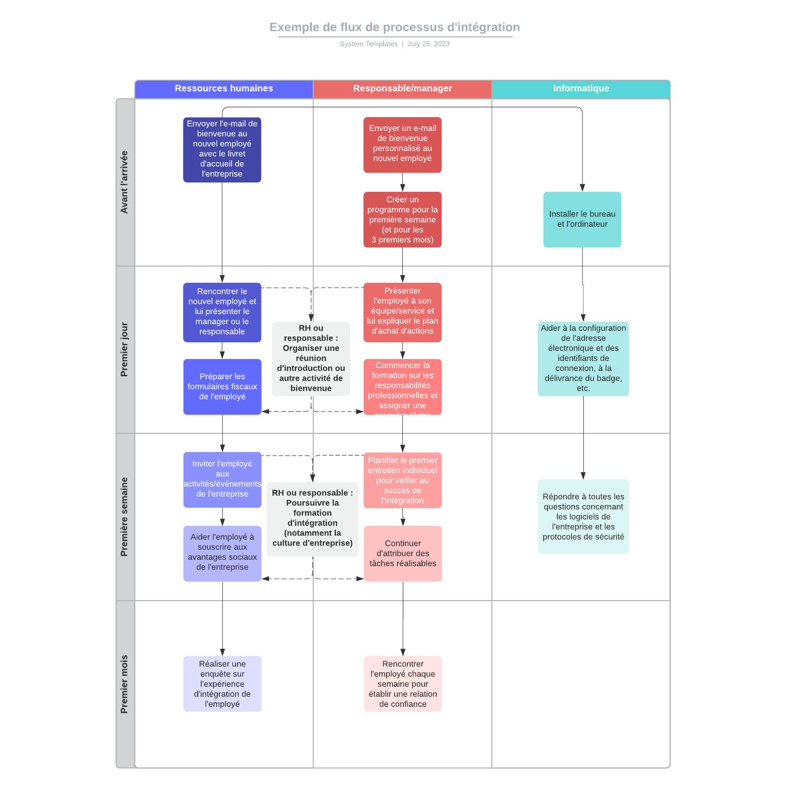exemple de flux de processus d'intégration