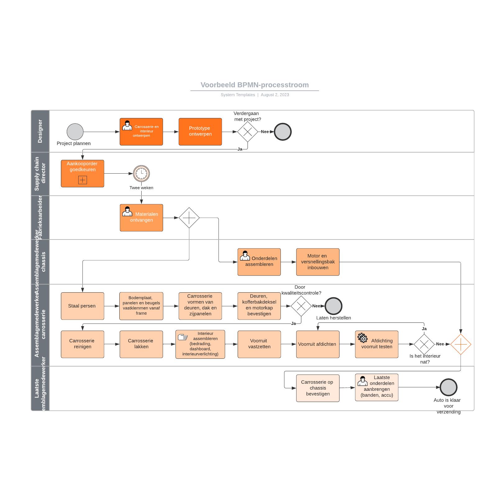 Voorbeeld BPMN-processtroom