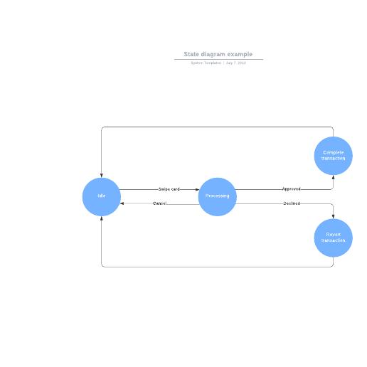 State diagram example