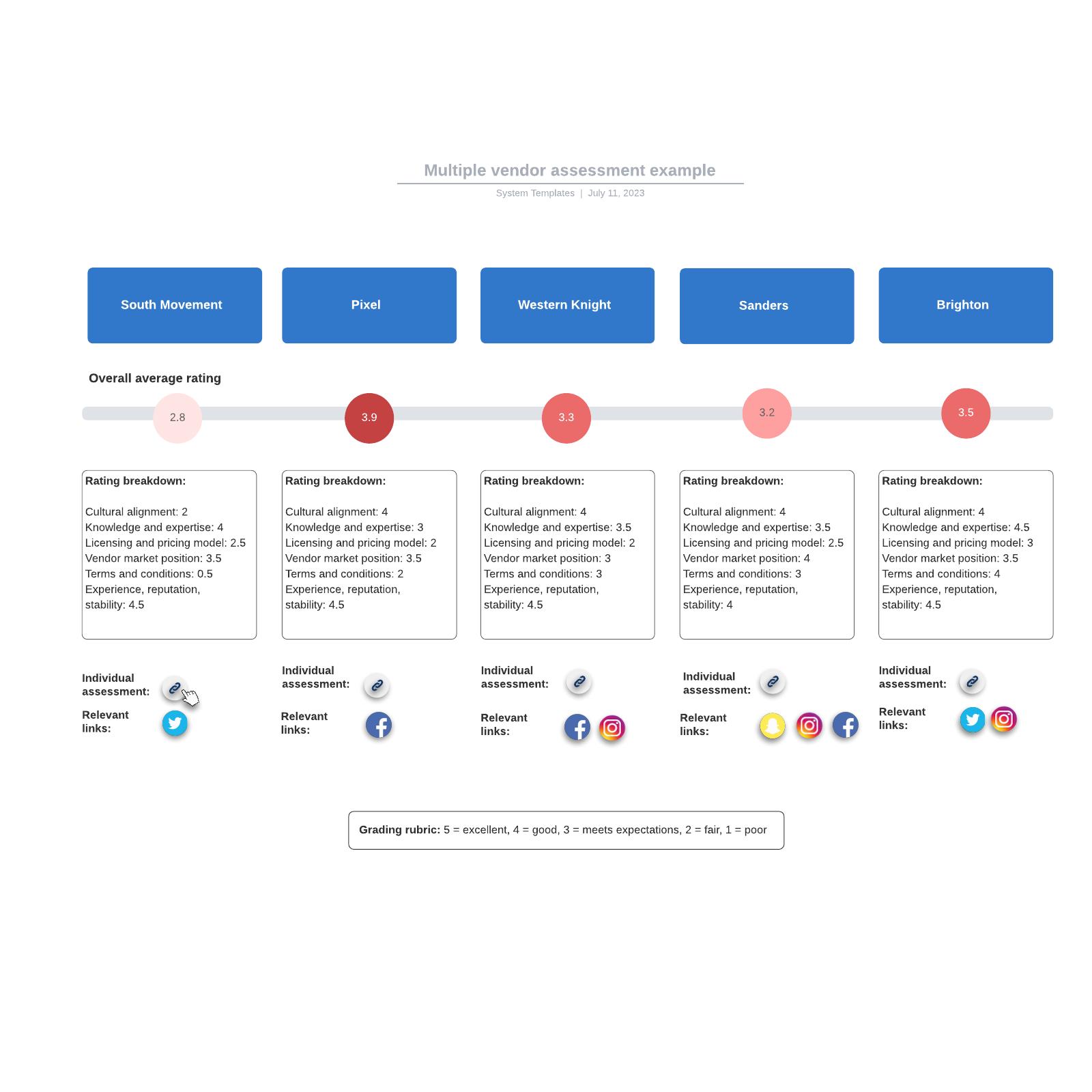 Multiple vendor assessment example