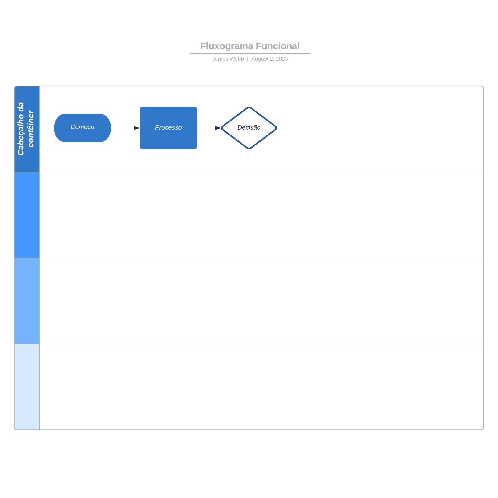 Fluxograma funcional em branco