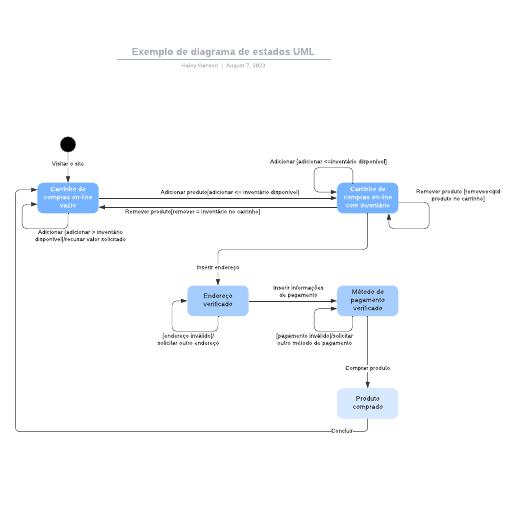 Exemplo de diagrama de estados UML