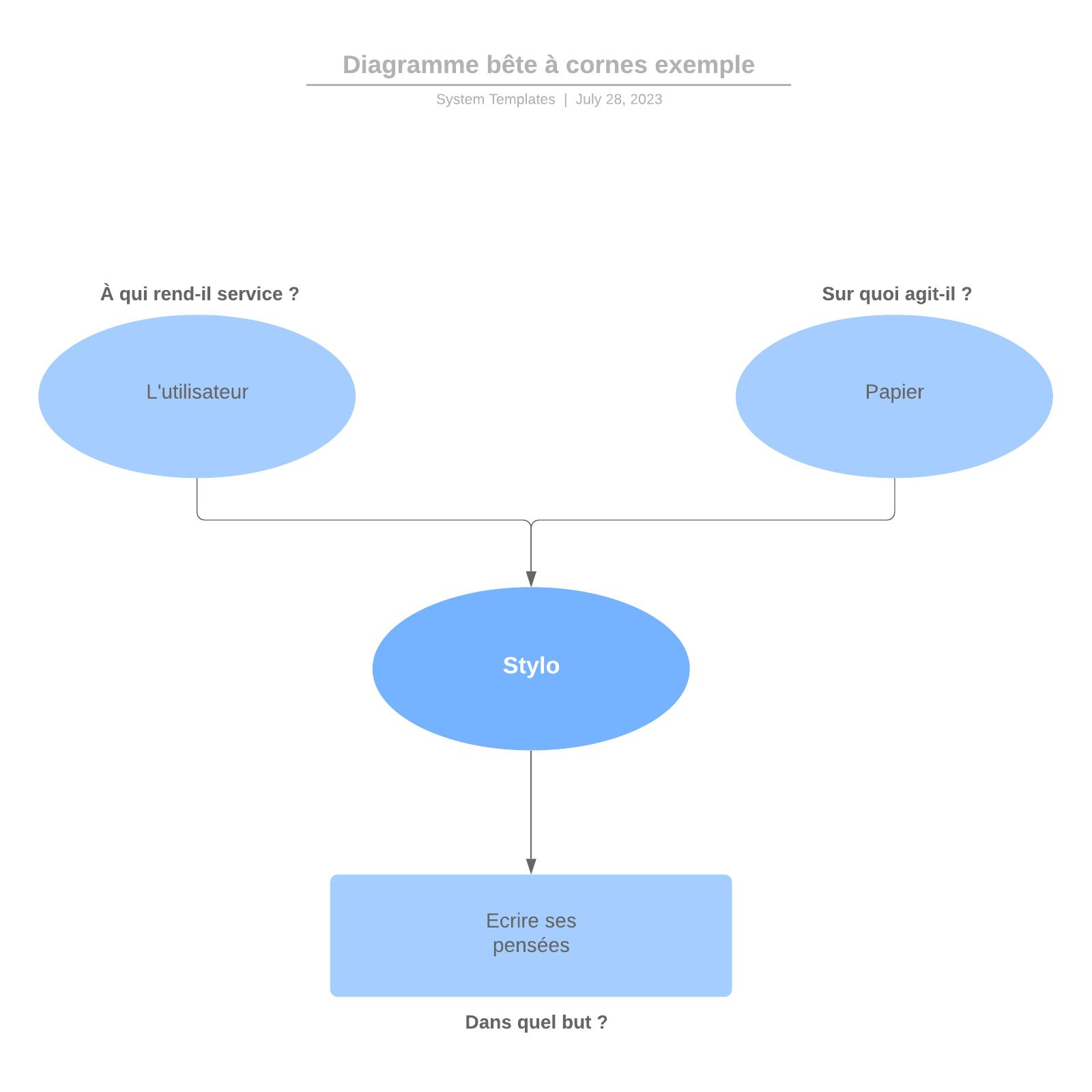 exemple de diagramme bête à cornes