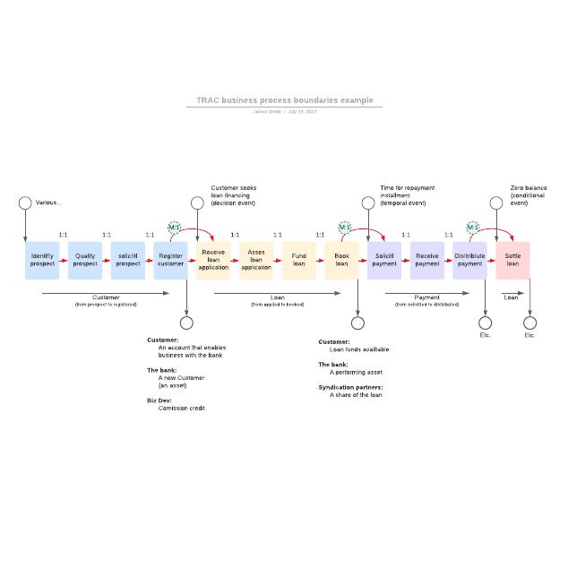 TRAC business process boundaries example