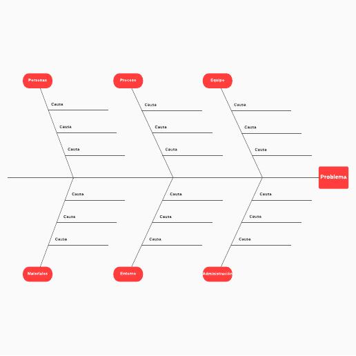 plantilla de diagrama de espina de pescado