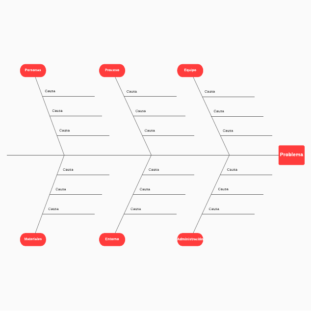 diagrama de espina de pescado