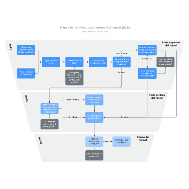Mappa del contenuto con esempio di funnel (B2B)