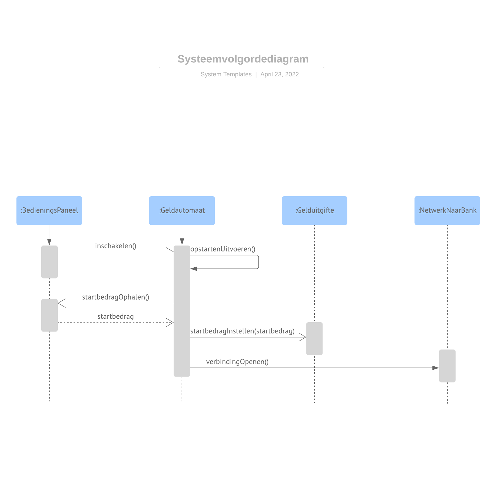 Systeemvolgordediagram
