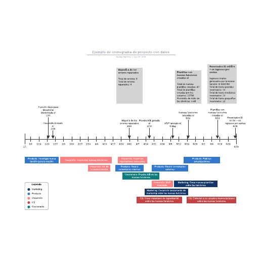 Ejemplo de cronograma de proyecto con datos