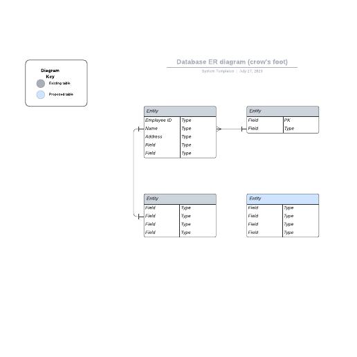 Database ER diagram (crow's foot)