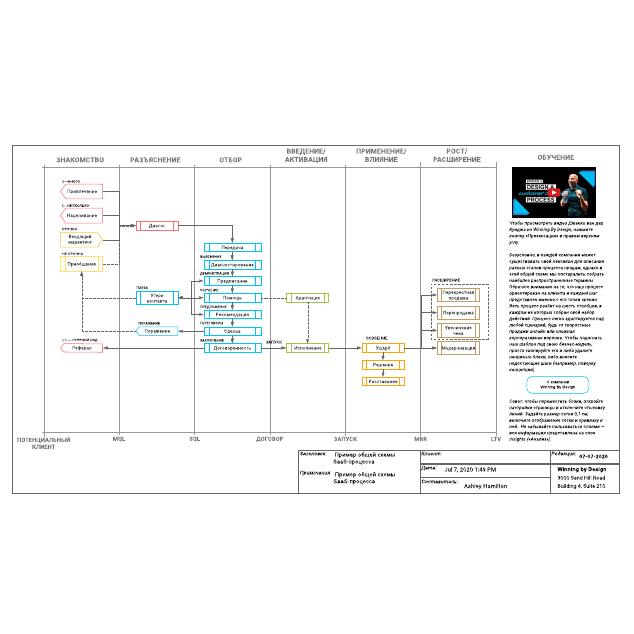 Пример общей схемы SaaS-процесса