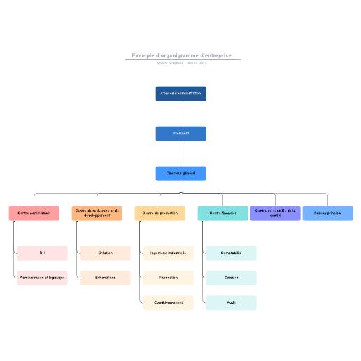 exemple d'organigramme d'entreprise