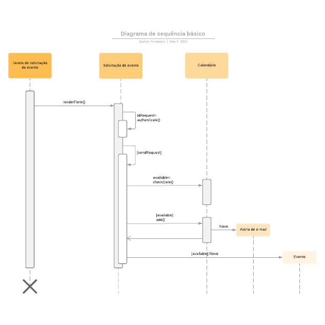 Diagrama de sequência básico