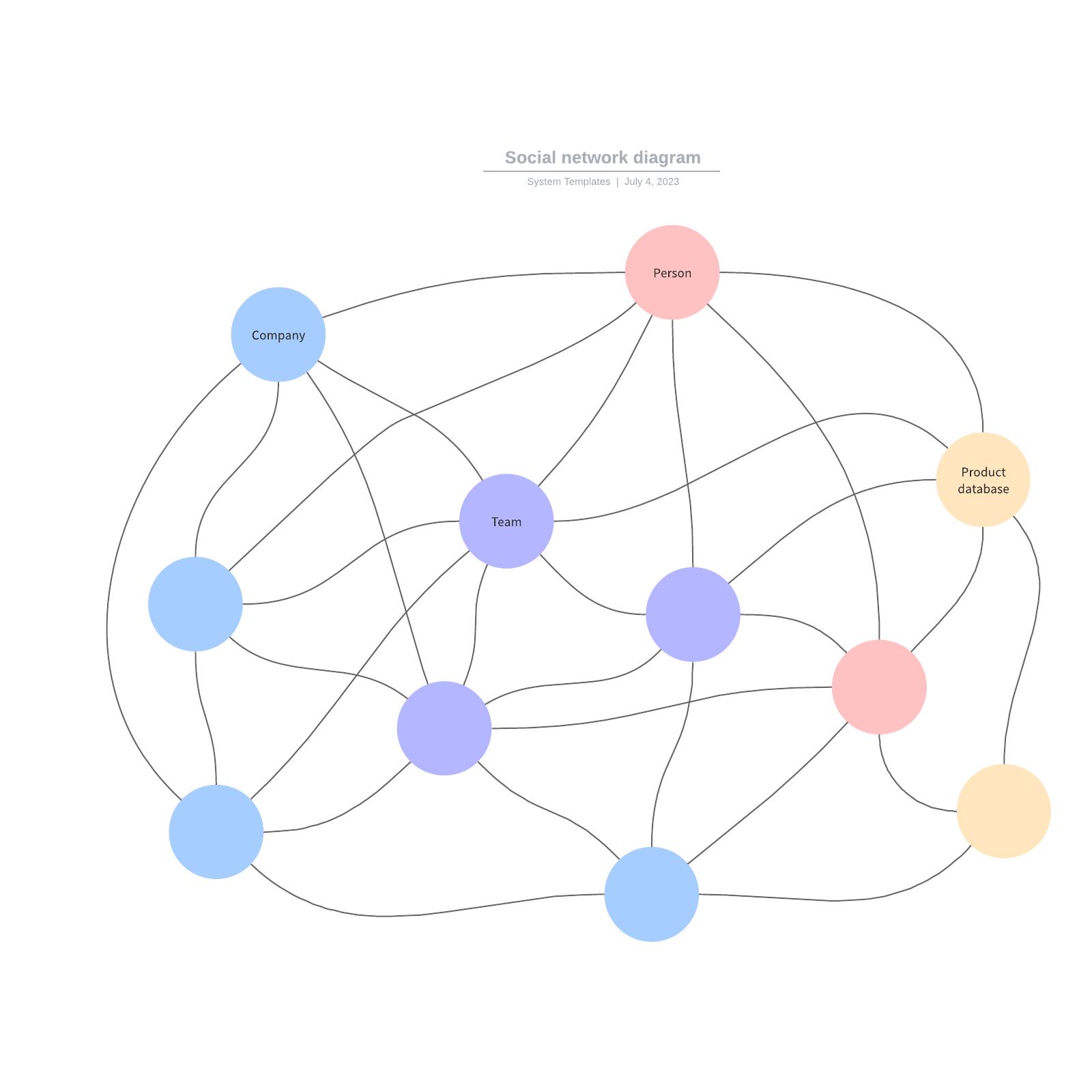 social network diagram generator