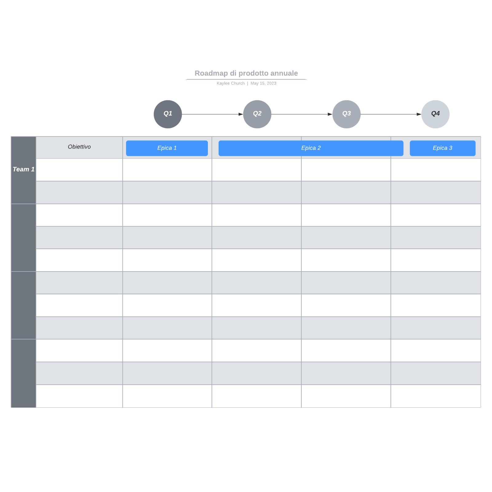 Roadmap di prodotto annuale