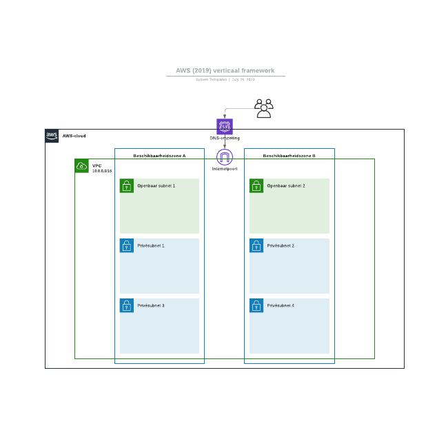 AWS (2019) verticaal framework