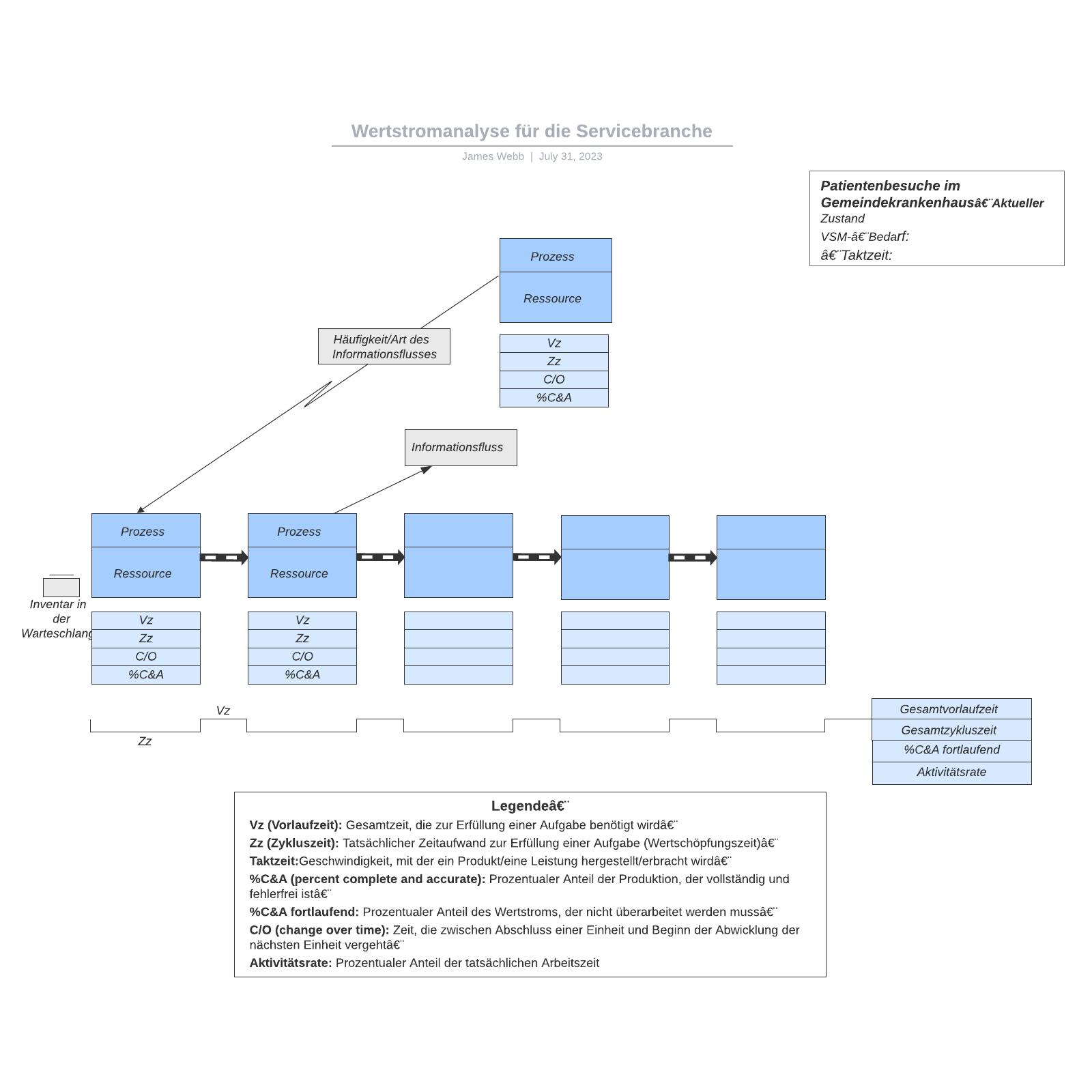 Wertstromanalyse für die Servicebranche